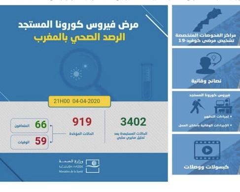 """919 حالة إصابة بـ """"كورونا"""" بالمغرب.."""