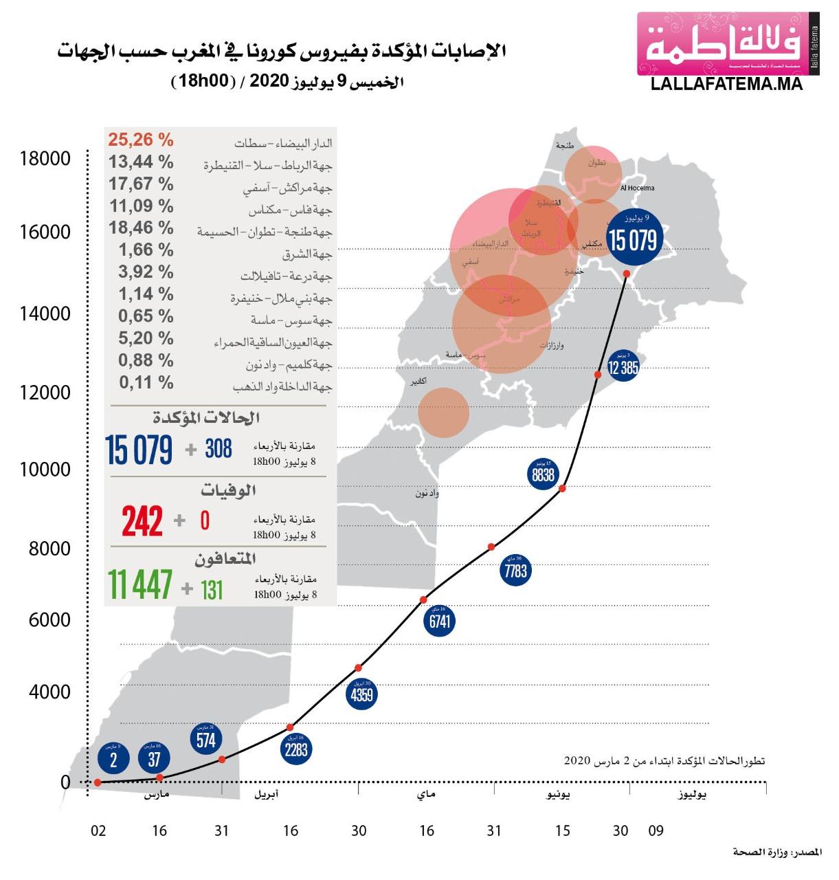 البث المباشر لمستجدات فيروس كورونا بالمغرب اليوم الخميس 09 يوليوز الساعة السادسة مساء